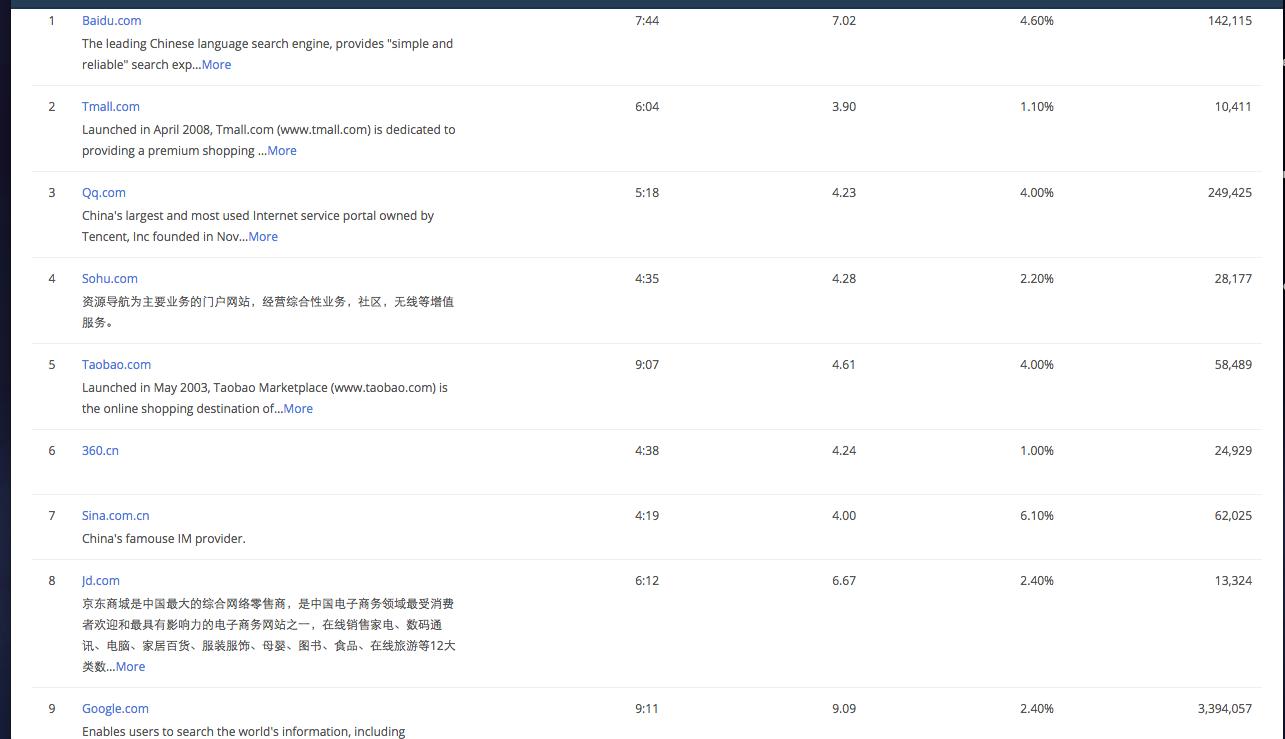 看看Alexa-中国区排名!天猫第二-Google第九!